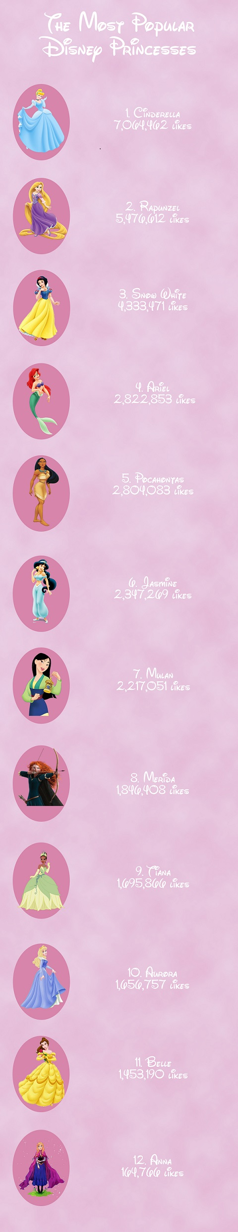 Most Popular Disney Princesses on Facebook