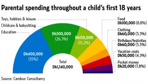Costs of Raising a Child for 18 years