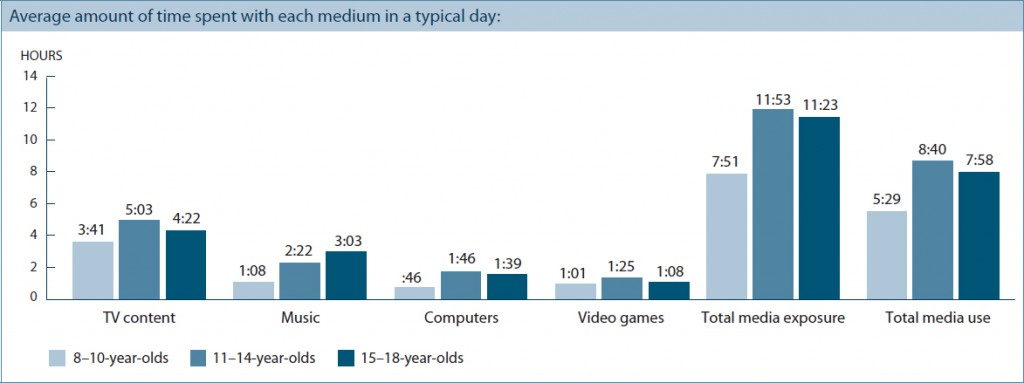 Kids Spend Time Online